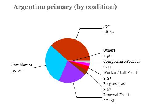 argentina primary bloc