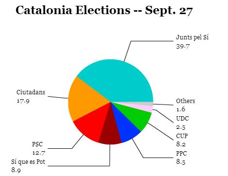 catalonia 2015