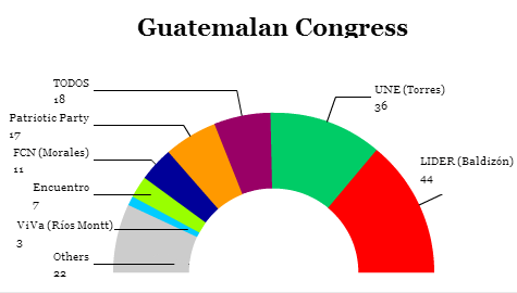 guatecongress
