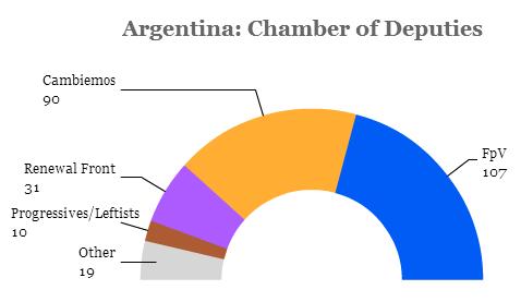 argentinachamber