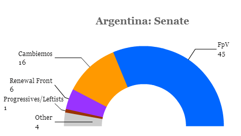 argentinasenate