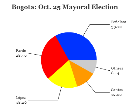 bogota2015