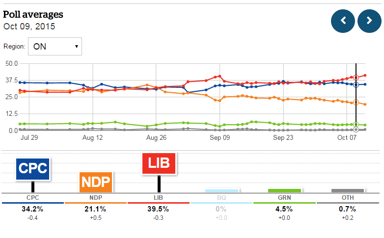 (CBC Poll Tracker, October 9, 2015)