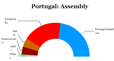 portugalassembly