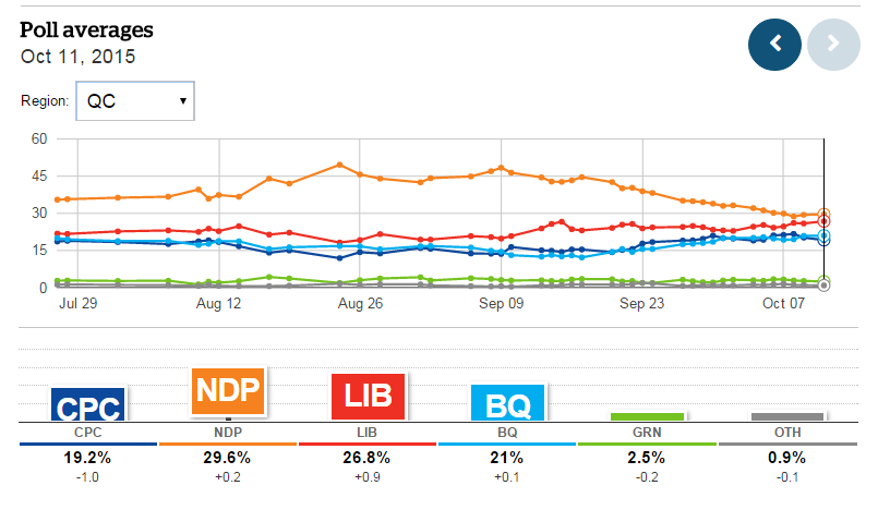 (CBC Poll Tracker, October 11, 2015)