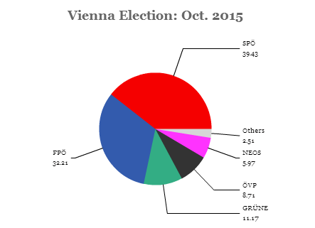vienna election
