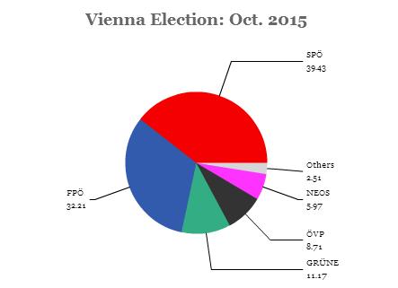 vienna election