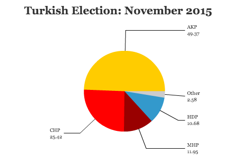 turkeyelection1115