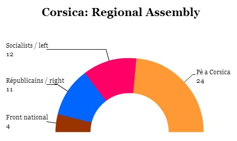 corsica assembly
