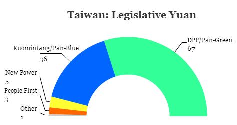 taiwan yuan