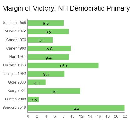 NH Democrats