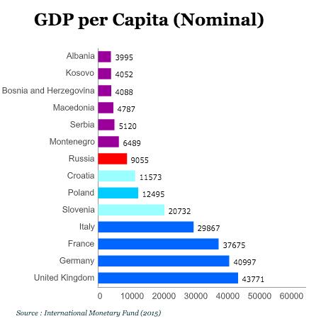 Balkans GDP