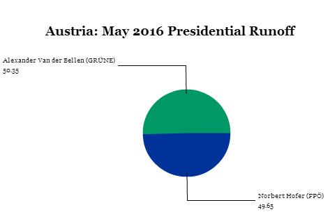 austria runoff