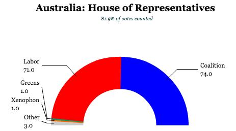 austrialia house