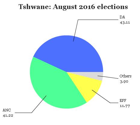 tshwane16