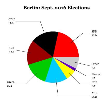 berlin-2016
