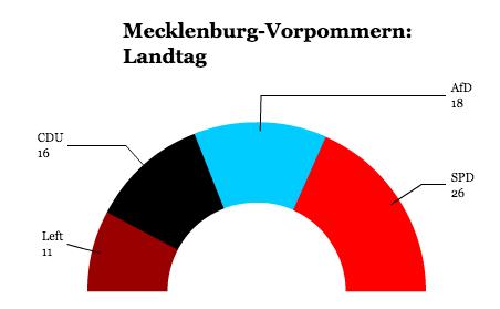 mecklenburg-landtag
