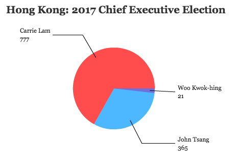 on paper lam is well positioned to lead hong kong continue reading lam to the slaughter beijing activists draw lines as new ce elected in hong kong